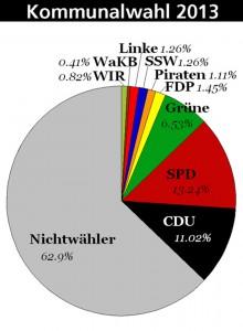 Kommunalwahl Kiel 2013 - Nichtwähler* stellen die größte Gruppe