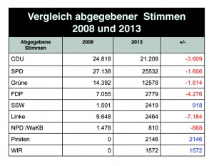 Kommunalwahl Kiel 2013 - abgegebene Stimmen