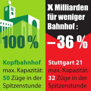 Viertes Bürgerbegehren gegen Stuttgart-21 / S21